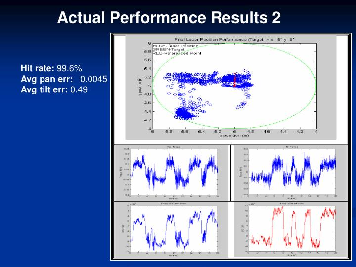 Actual Performance Results 2