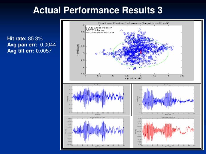 Actual Performance Results 3