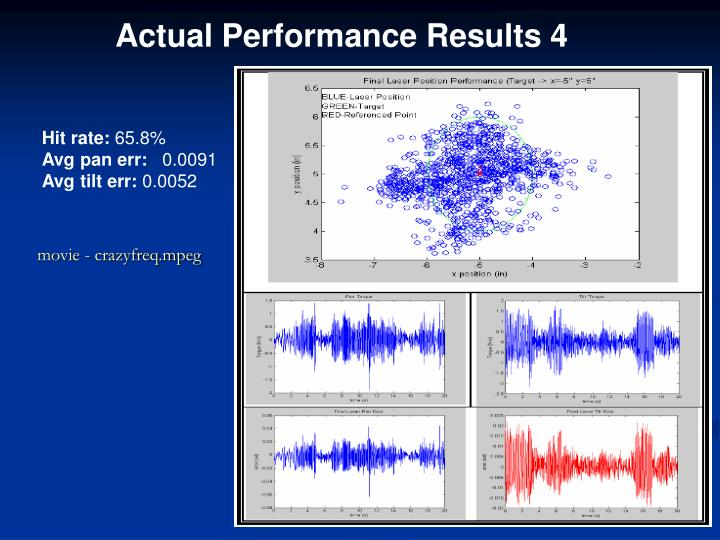 Actual Performance Results 4