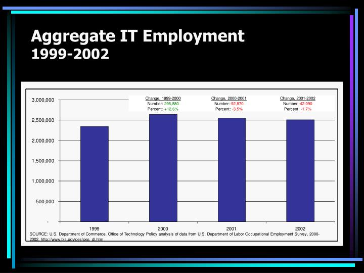 Aggregate IT Employment