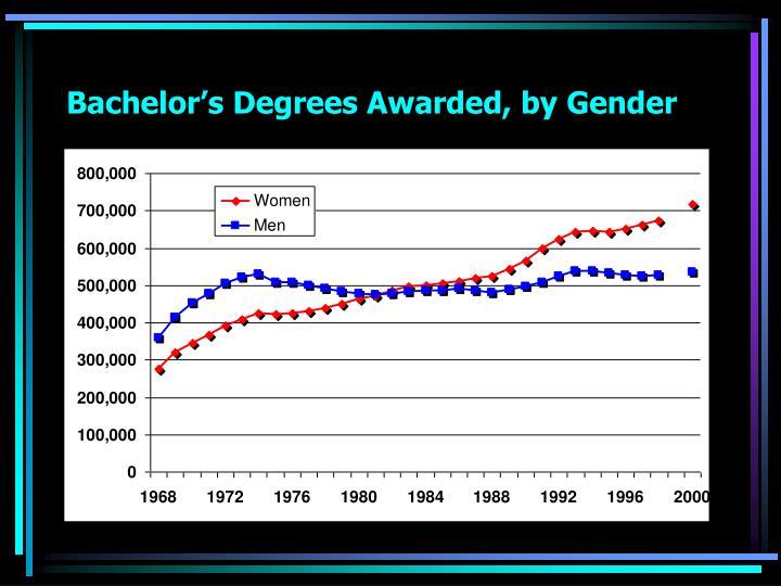 Bachelor's Degrees Awarded, by Gender
