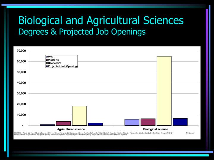 Biological and Agricultural Sciences