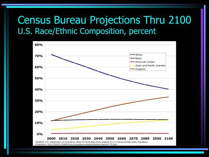 Census Bureau Projections Thru 2100