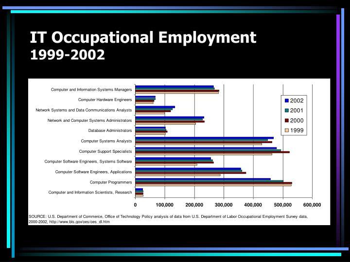 IT Occupational Employment