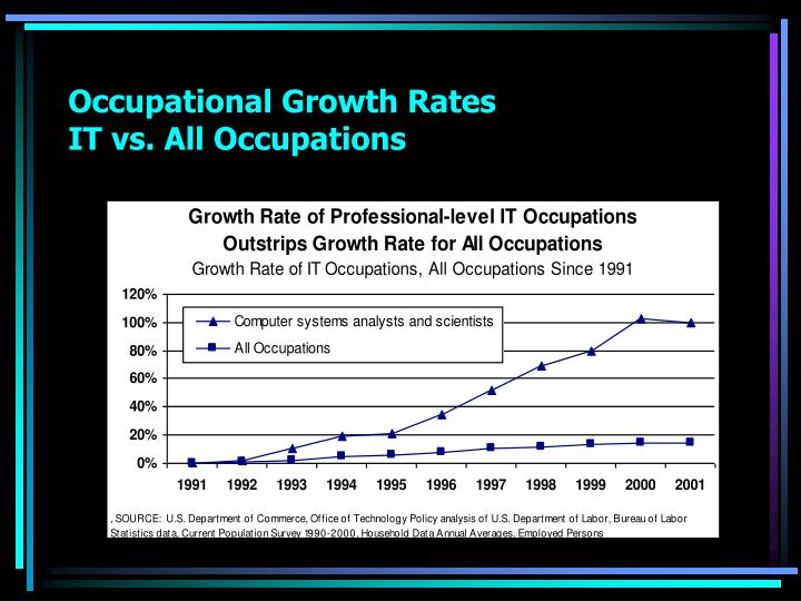 Occupational Growth Rates