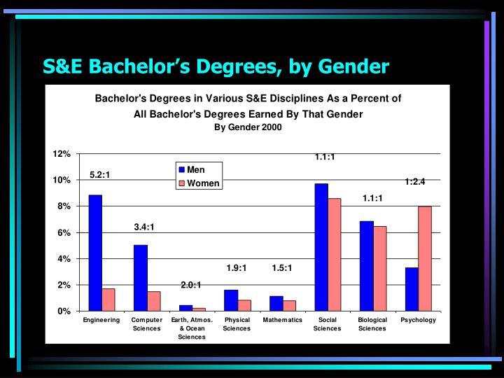 S&E Bachelor's Degrees, by Gender