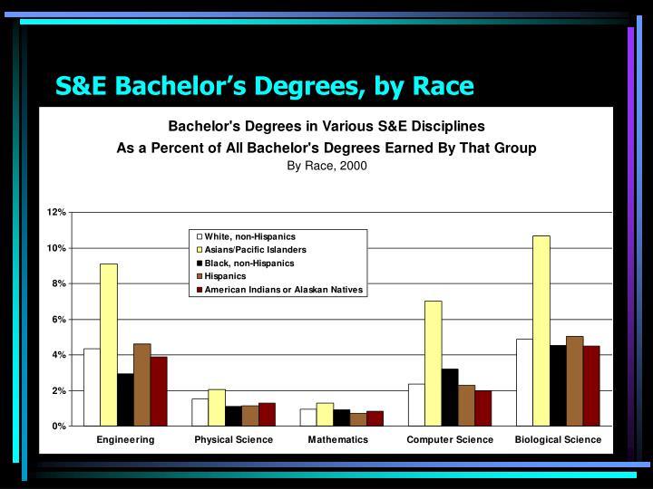 S&E Bachelor's Degrees, by Race