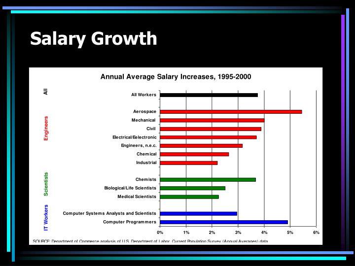 Salary Growth