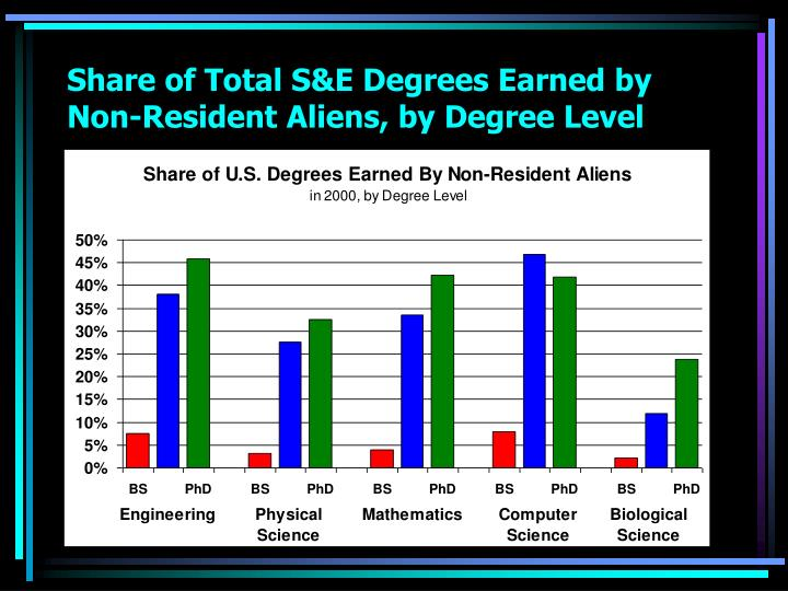 Share of Total S&E Degrees Earned by Non-Resident Aliens, by Degree Level