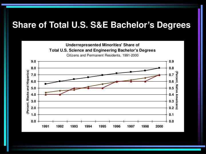 Share of Total U.S. S&E Bachelor's Degrees