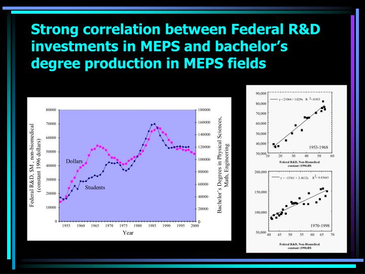 Strong correlation between Federal R&D investments in MEPS and bachelor's degree production in MEPS fields