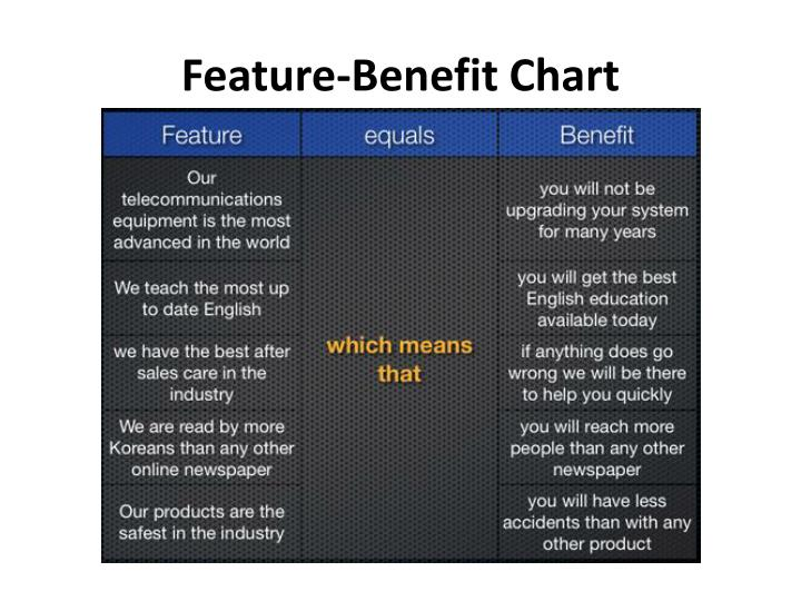 Feature Benefit Chart