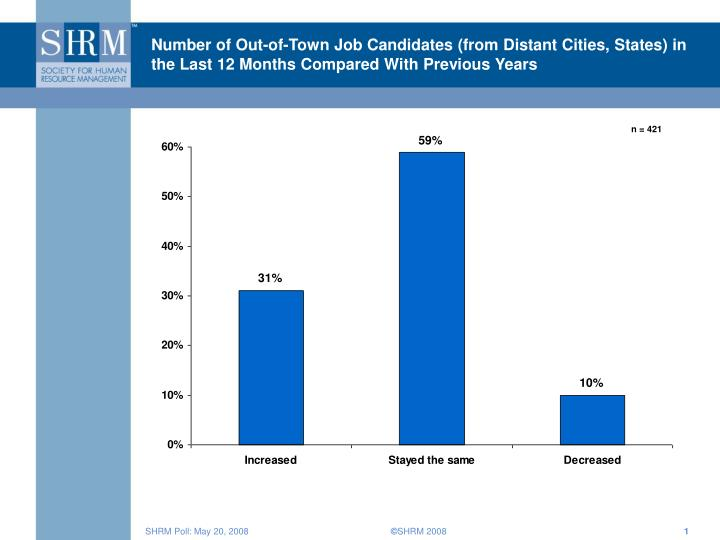 Number of Out-of-Town Job Candidates (from Distant Cities, States) in the Last 12 Months Compared Wi...