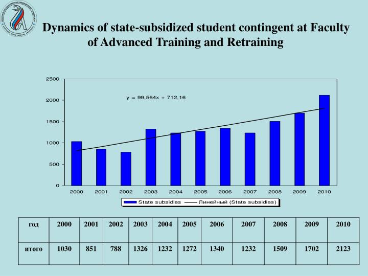 Dynamics of state-subsidized student contingent at Faculty of Advanced Training and Retraining