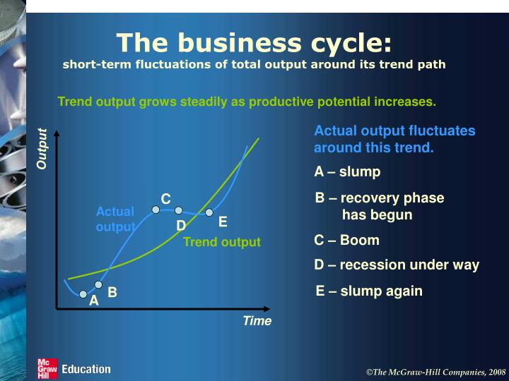 The business cycle short term fluctuations of total output around its trend path