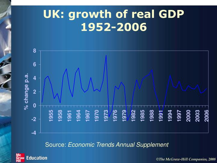 Uk growth of real gdp 1952 2006