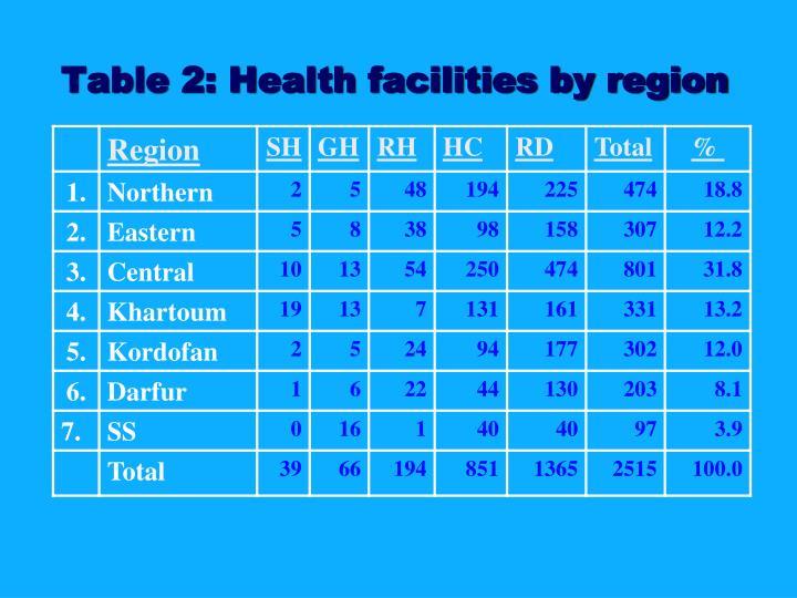 Table 2: Health facilities by region
