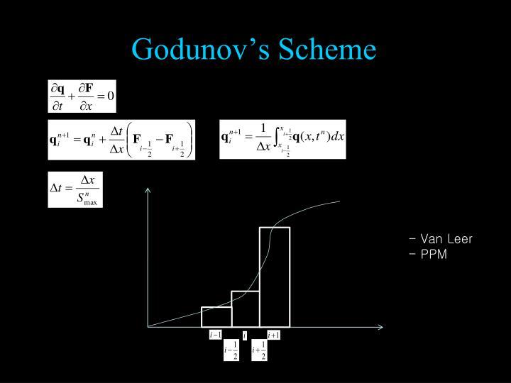 Godunov's Scheme