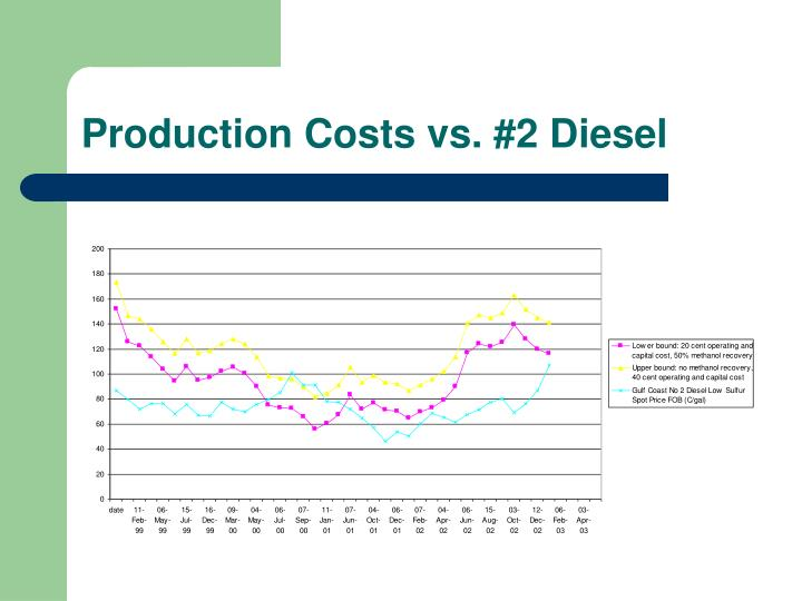 Production Costs vs. #2 Diesel