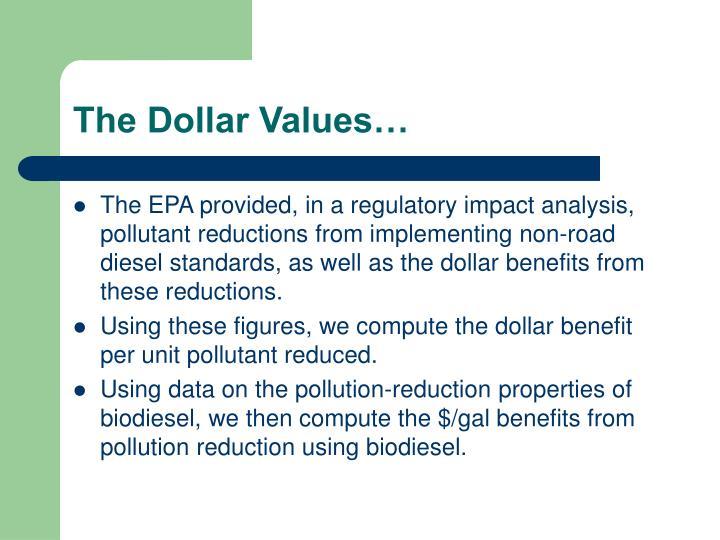 The Dollar Values…