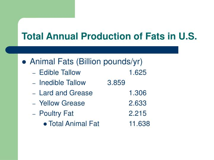 Total Annual Production of Fats in U.S.