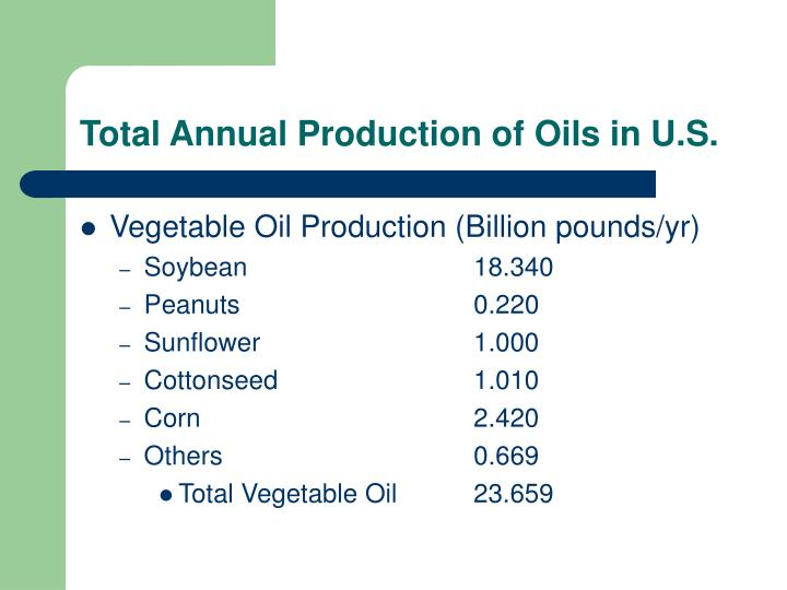 Total Annual Production of Oils in U.S.