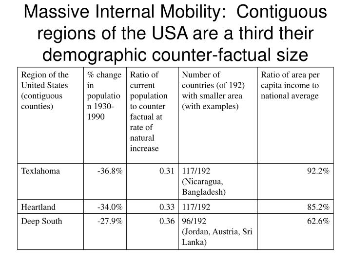 Massive Internal Mobility:  Contiguous regions of the USA are a third their demographic counter-factual size