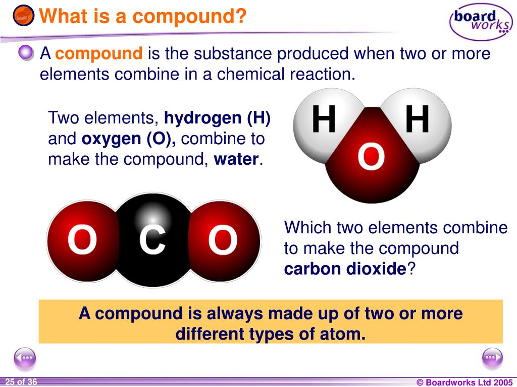 Different types of compound elements