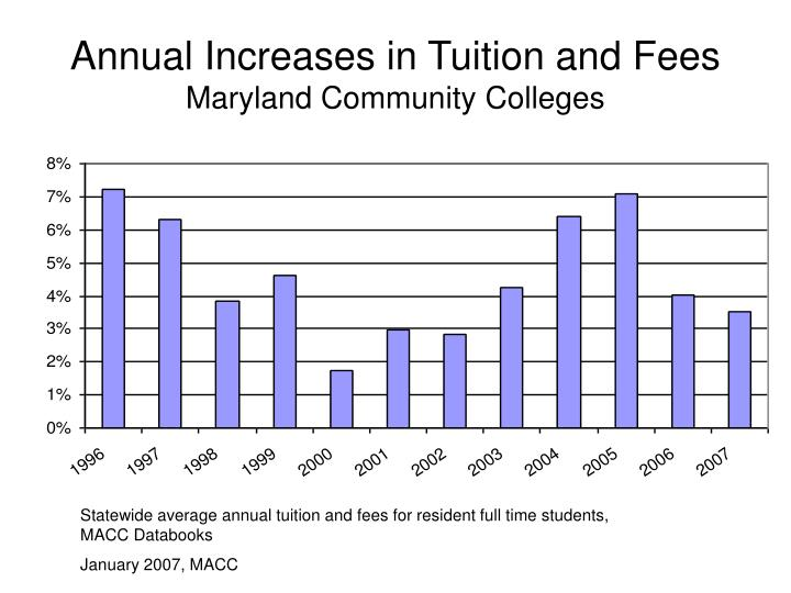 increase of tuition fee Seen from this angle, tuition fees are an extra burden on their backs and fees, once introduced, are by no means fixed despite repeated promises from tuition fee advocates, there is no guarantee that fees will not be raised from year to year.