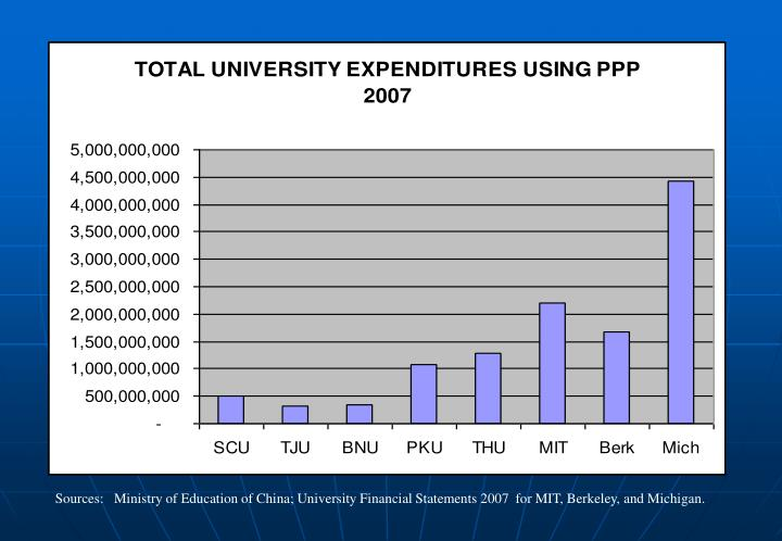 Sources:   Ministry of Education of China; University Financial Statements 2007  for MIT, Berkeley, and Michigan.