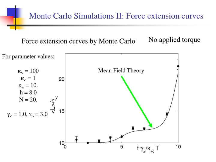 Monte Carlo Simulations II: Force extension curves