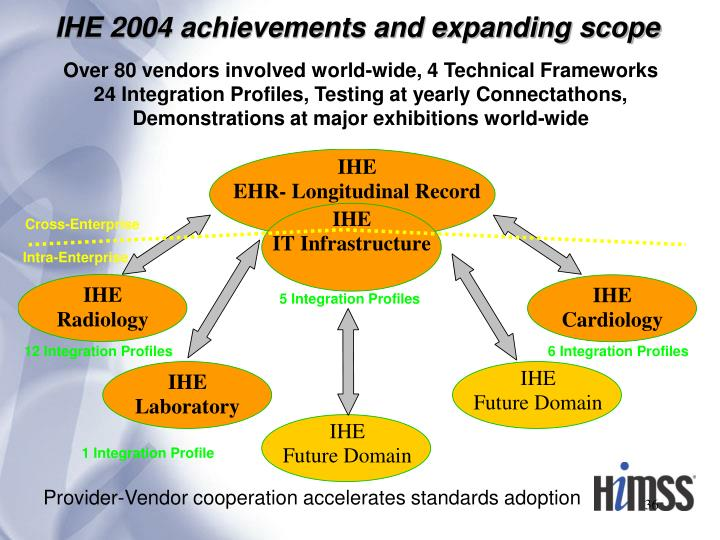 IHE 2004 achievements and expanding scope