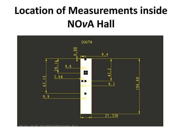 Location of Measurements inside