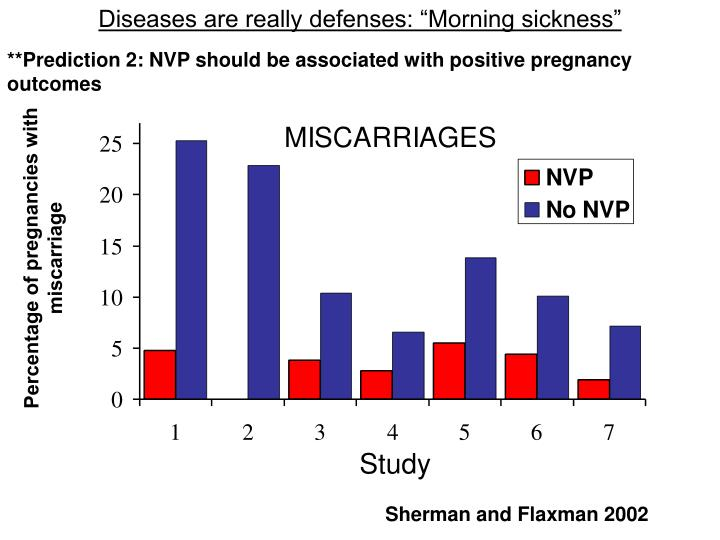 """Diseases are really defenses: """"Morning sickness"""""""