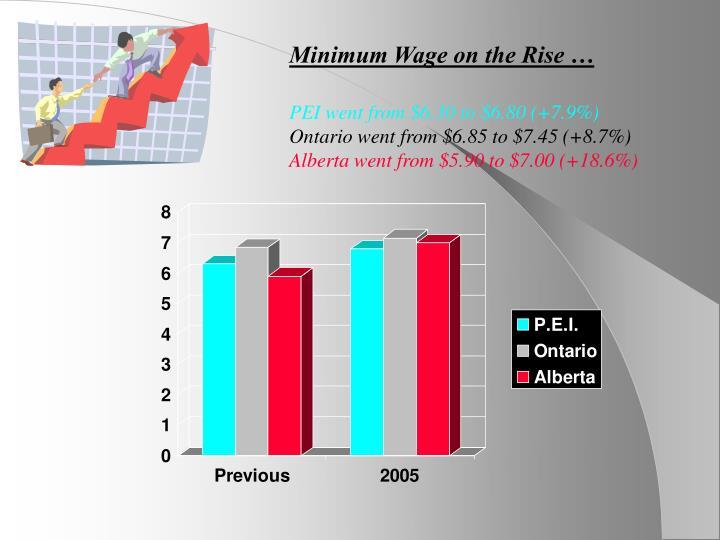 Minimum Wage on the Rise …