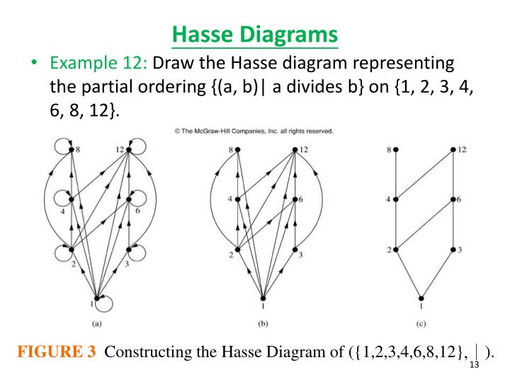 Ppt 86 partial orderings powerpoint presentation id1835060 hasse diagrams ccuart Choice Image