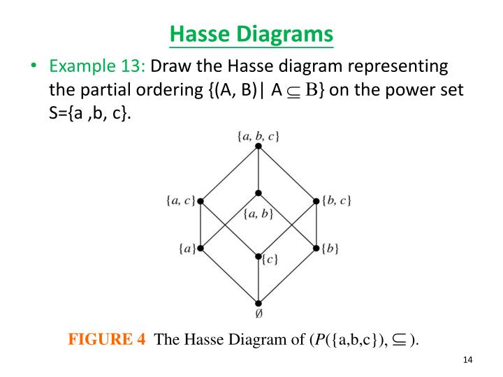 Ppt 86 partial orderings powerpoint presentation id1835060 figure 4 the hasse diagram of pabc ccuart Gallery