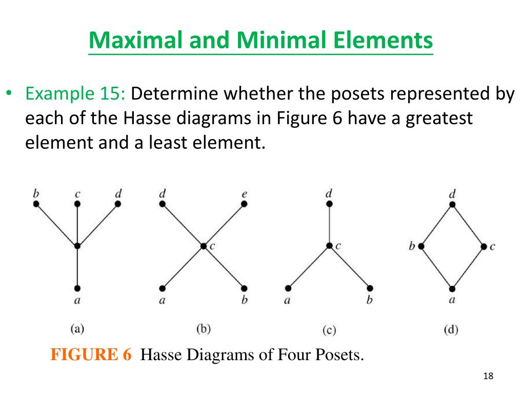 Ppt 8 6 Partial Orderings Powerpoint Presentation Free Download Id 1835060