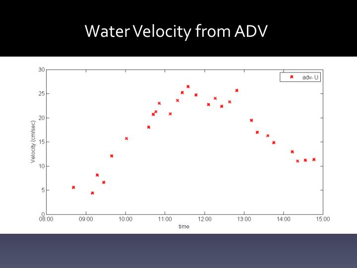Water Velocity from ADV