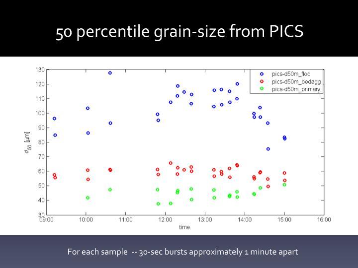 50 percentile grain-size from PICS