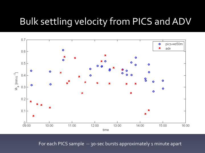 Bulk settling velocity from PICS and ADV