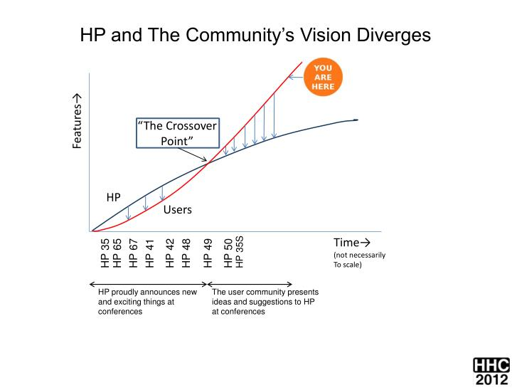 HP and The Community's Vision Diverges