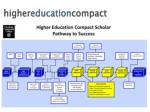h igher education compact