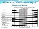 the effect of relative humidity to the growth rate