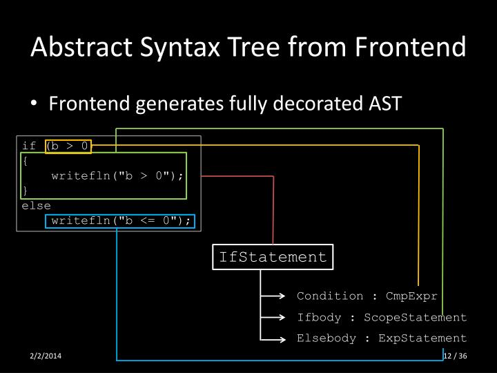 Abstract Syntax Tree from Frontend