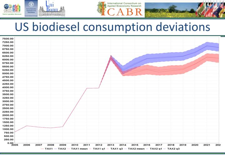 US biodiesel consumption deviations