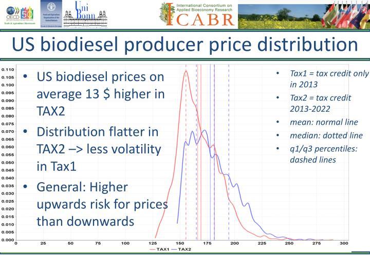 US biodiesel producer price distribution