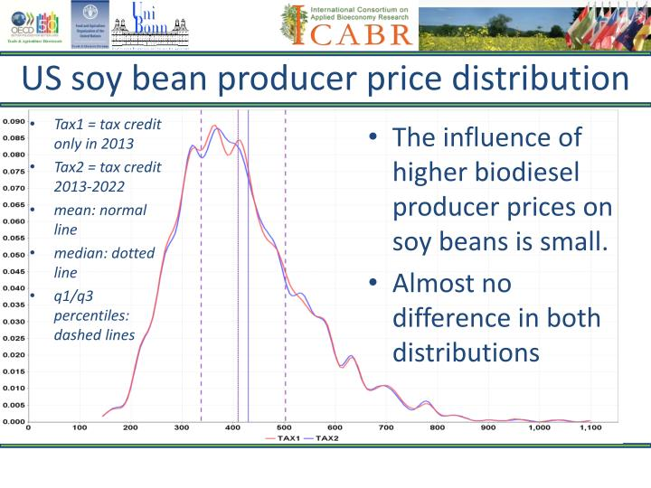 US soy bean producer price distribution
