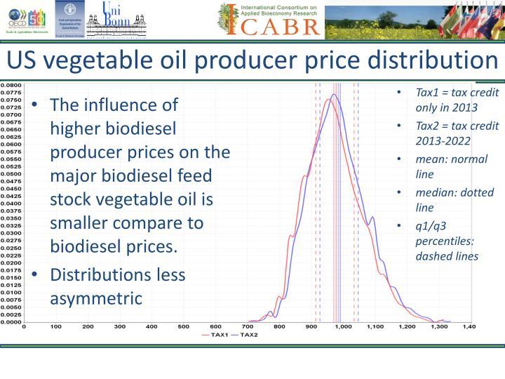 US vegetable oil producer price distribution