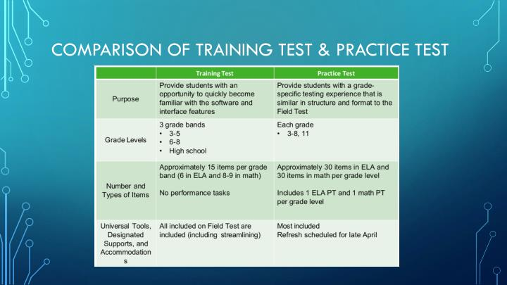 Comparison of training test & practice test